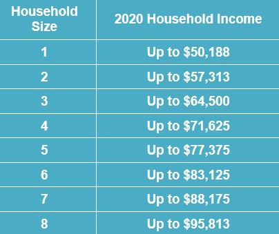 N2N Income Chart